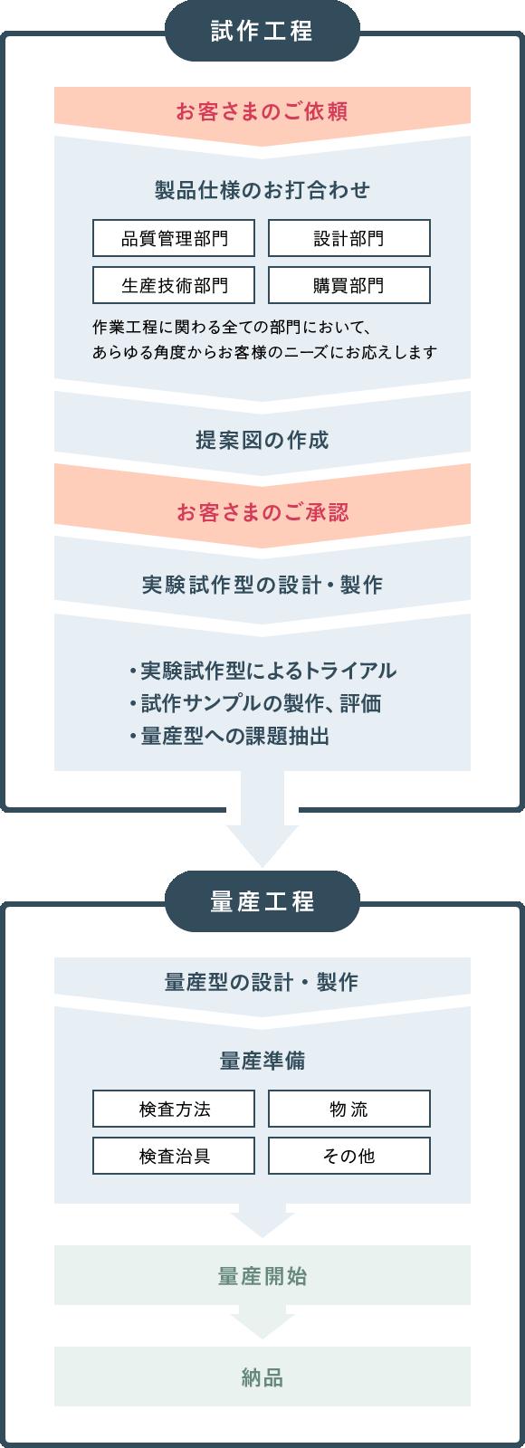 内藤製作所開発フロー